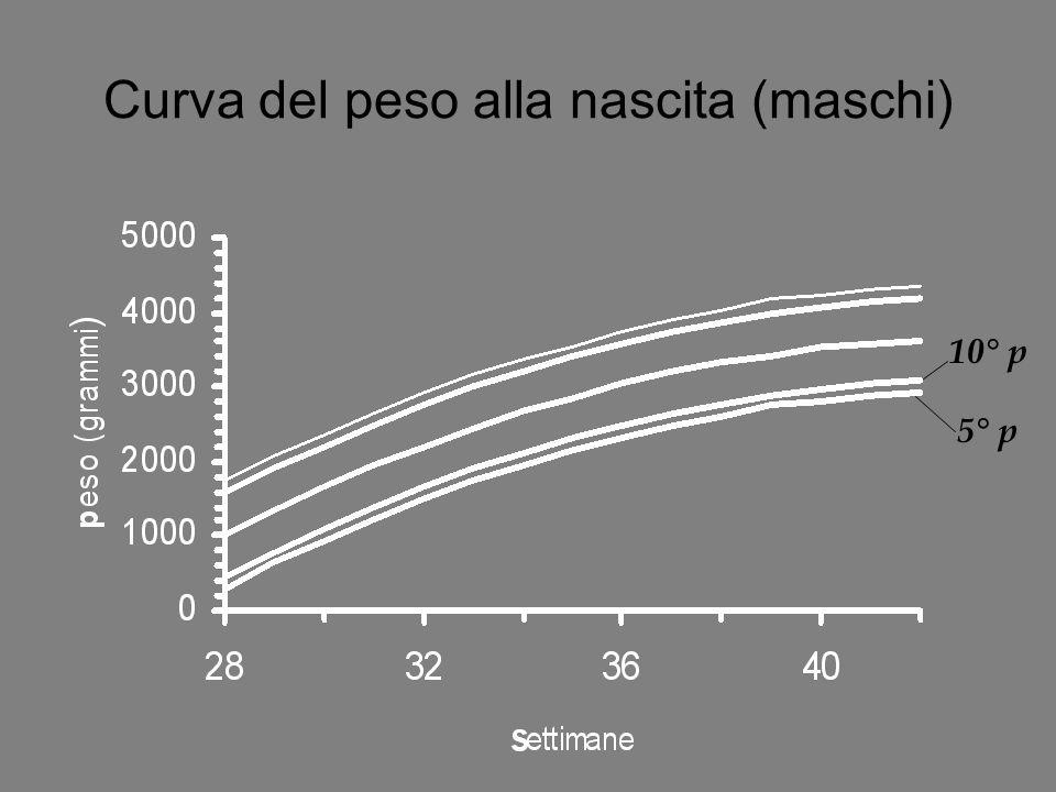 Curva del peso alla nascita (maschi)