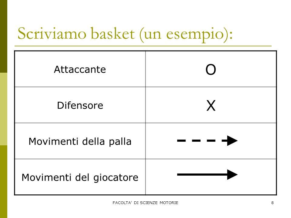 Scriviamo basket (un esempio):