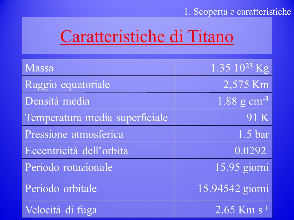 Caratteristiche di Titano