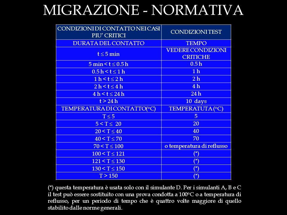 MIGRAZIONE - NORMATIVA