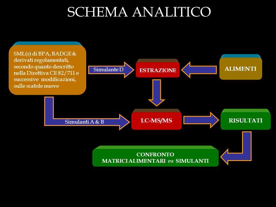 MATRICI ALIMENTARI vs SIMULANTI
