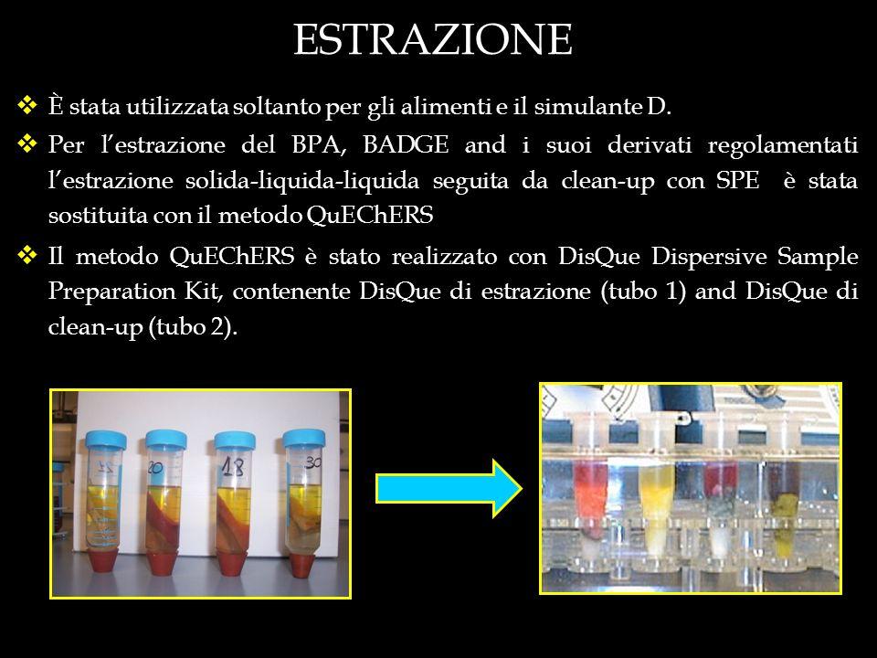 ESTRAZIONE È stata utilizzata soltanto per gli alimenti e il simulante D.
