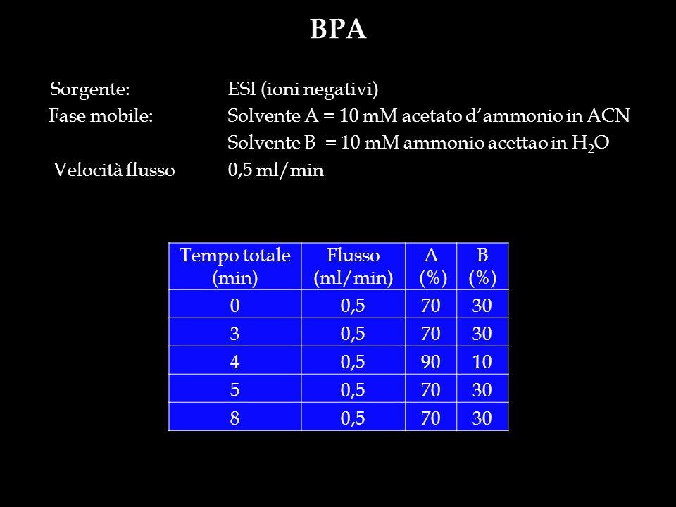 BPA Sorgente: ESI (ioni negativi)