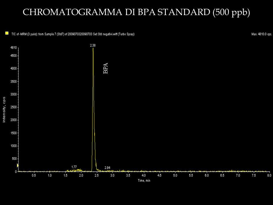 CHROMATOGRAMMA DI BPA STANDARD (500 ppb)