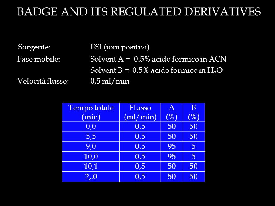 BADGE AND ITS REGULATED DERIVATIVES