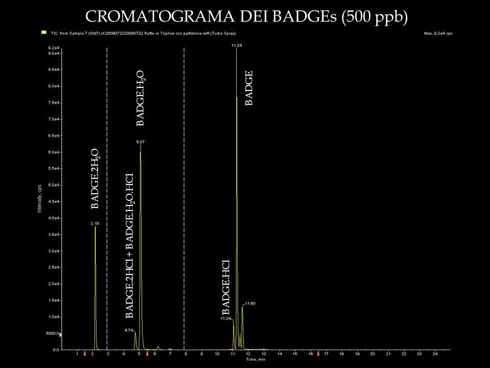 CROMATOGRAMA DEI BADGEs (500 ppb)