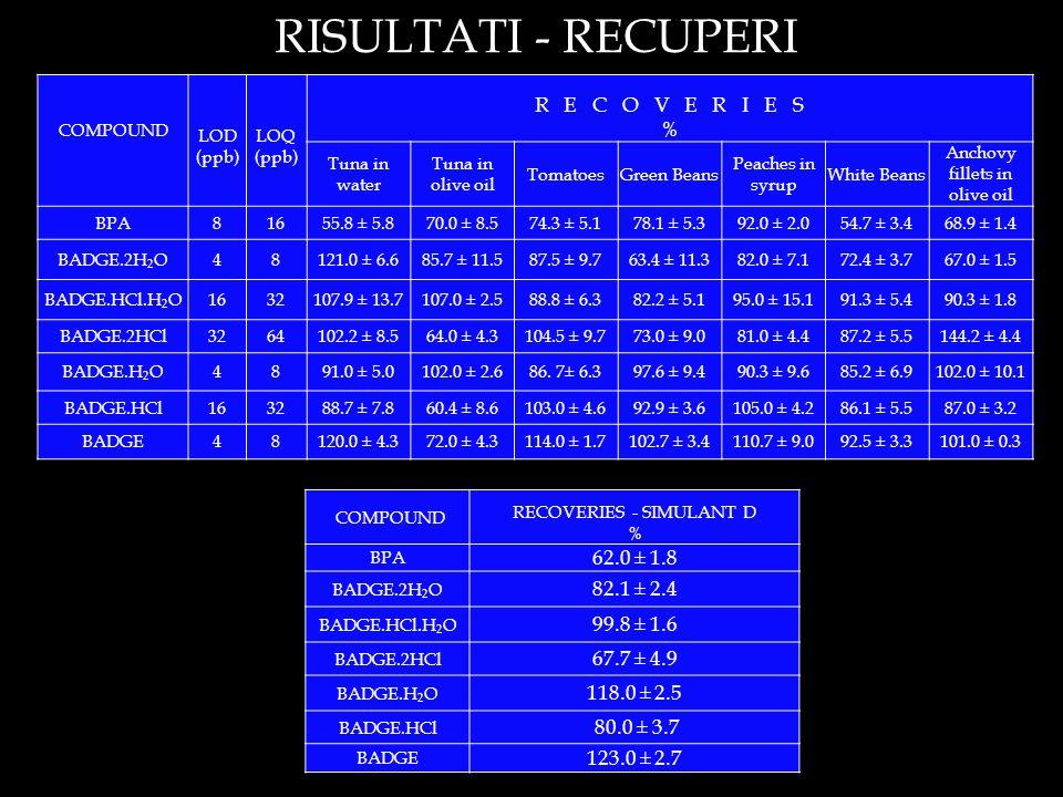 RISULTATI - RECUPERI R E C O V E R I E S % 62.0 ± 1.8 82.1 ± 2.4