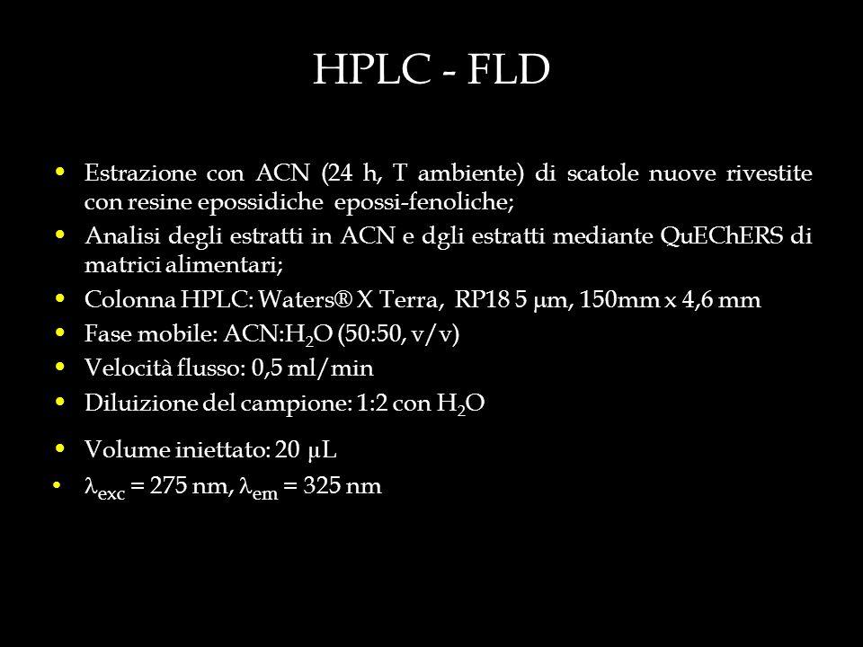 HPLC - FLD Estrazione con ACN (24 h, T ambiente) di scatole nuove rivestite con resine epossidiche epossi-fenoliche;