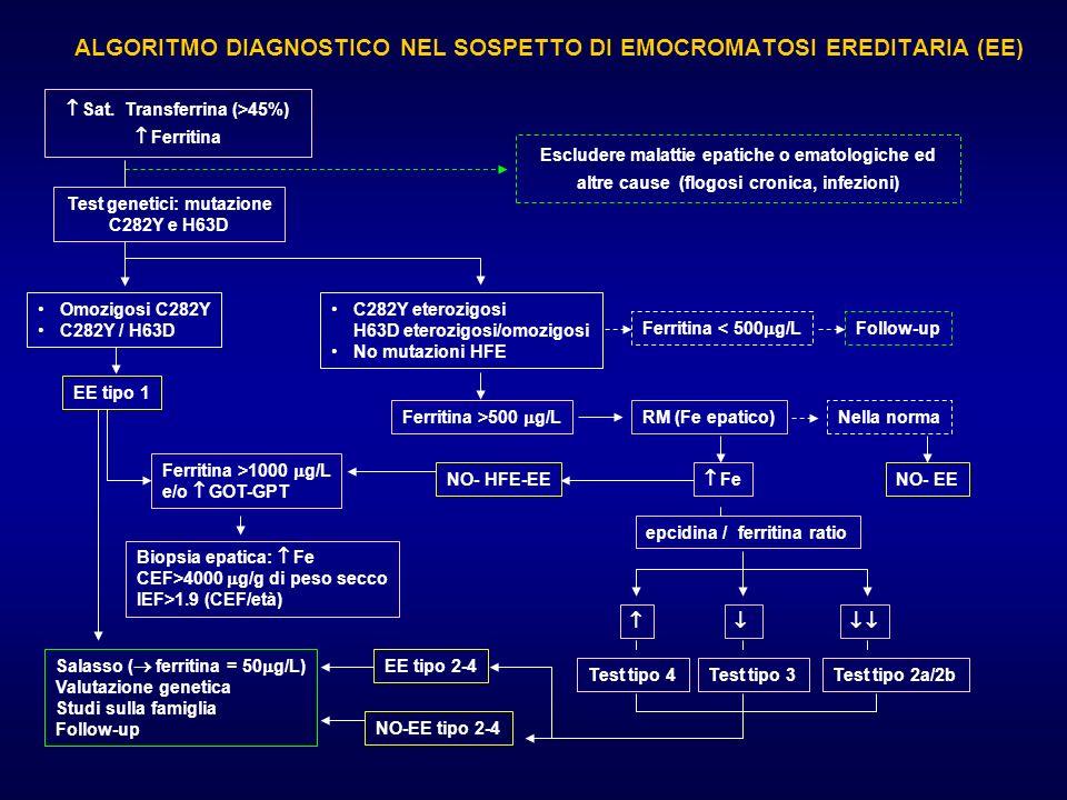 ALGORITMO DIAGNOSTICO NEL SOSPETTO DI EMOCROMATOSI EREDITARIA (EE)