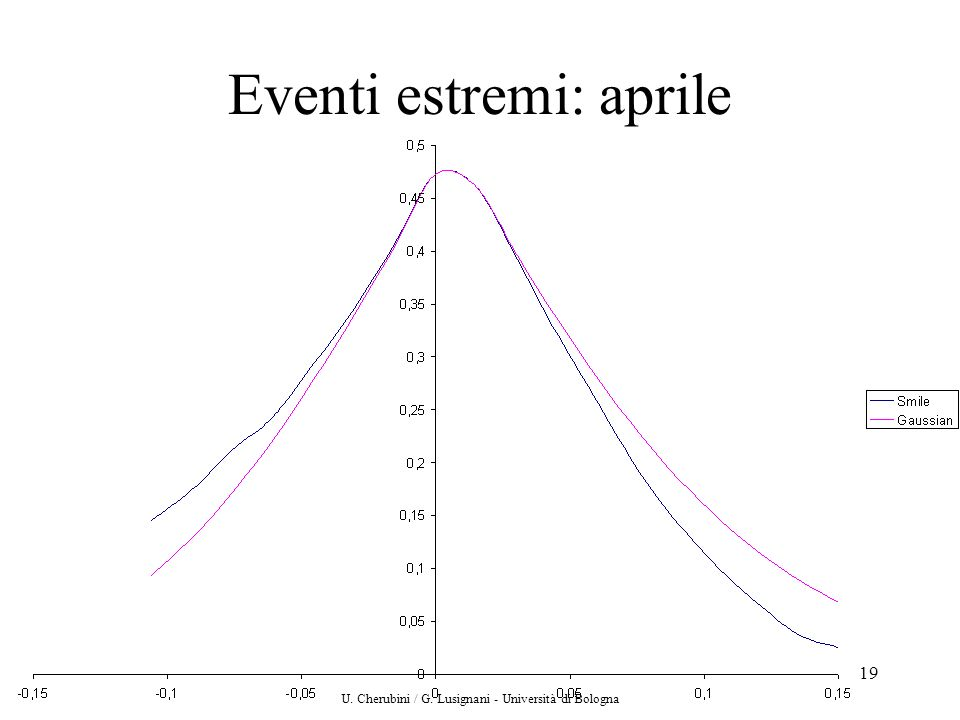 Eventi estremi: aprile