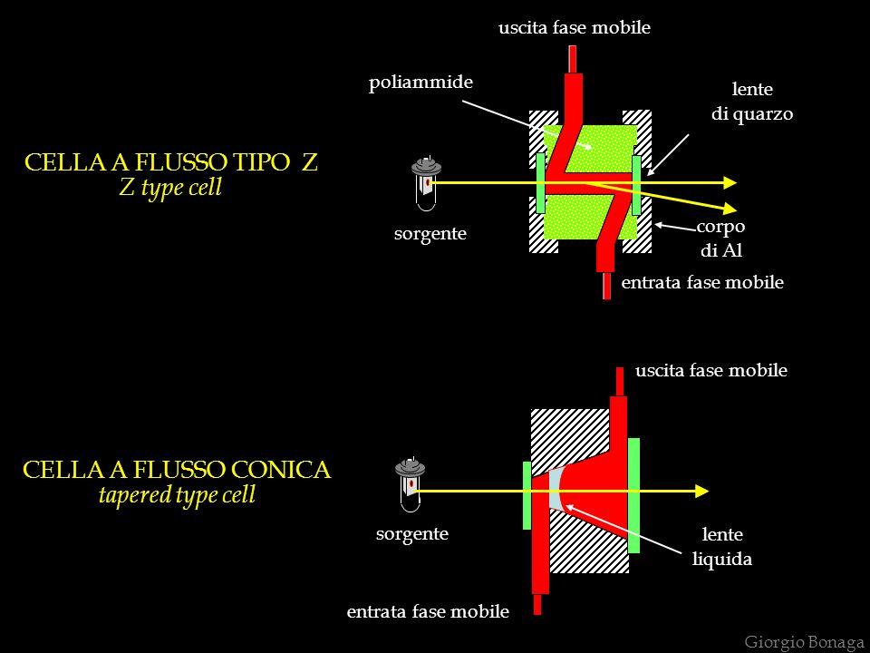 CELLA A FLUSSO TIPO Z Z type cell CELLA A FLUSSO CONICA