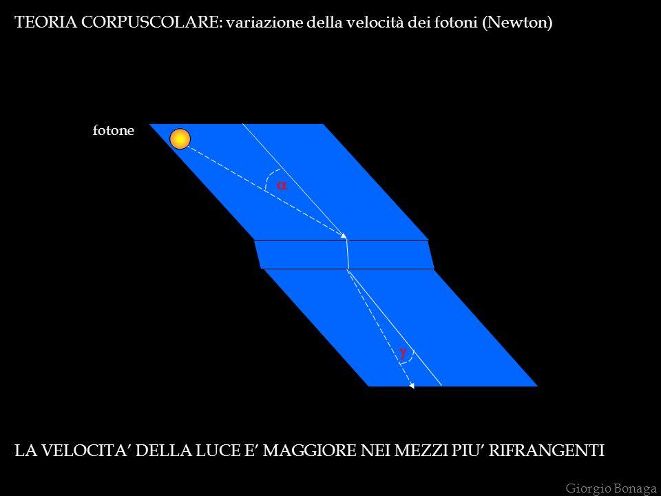 TEORIA CORPUSCOLARE: variazione della velocità dei fotoni (Newton)