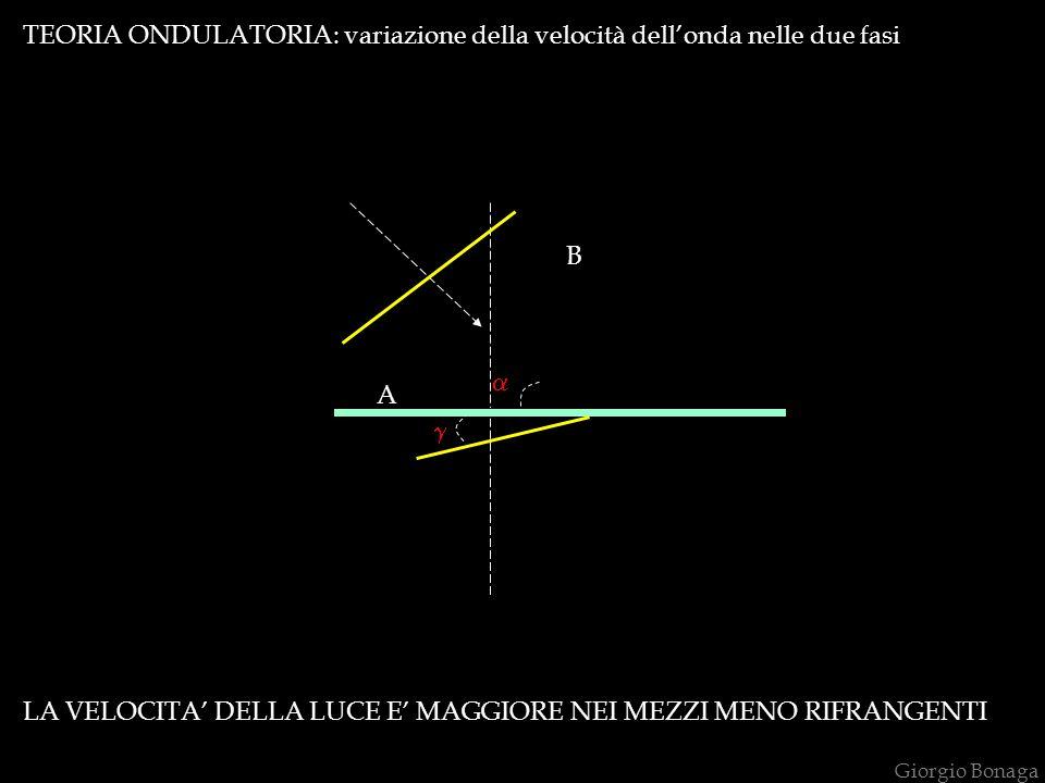 TEORIA ONDULATORIA: variazione della velocità dell'onda nelle due fasi