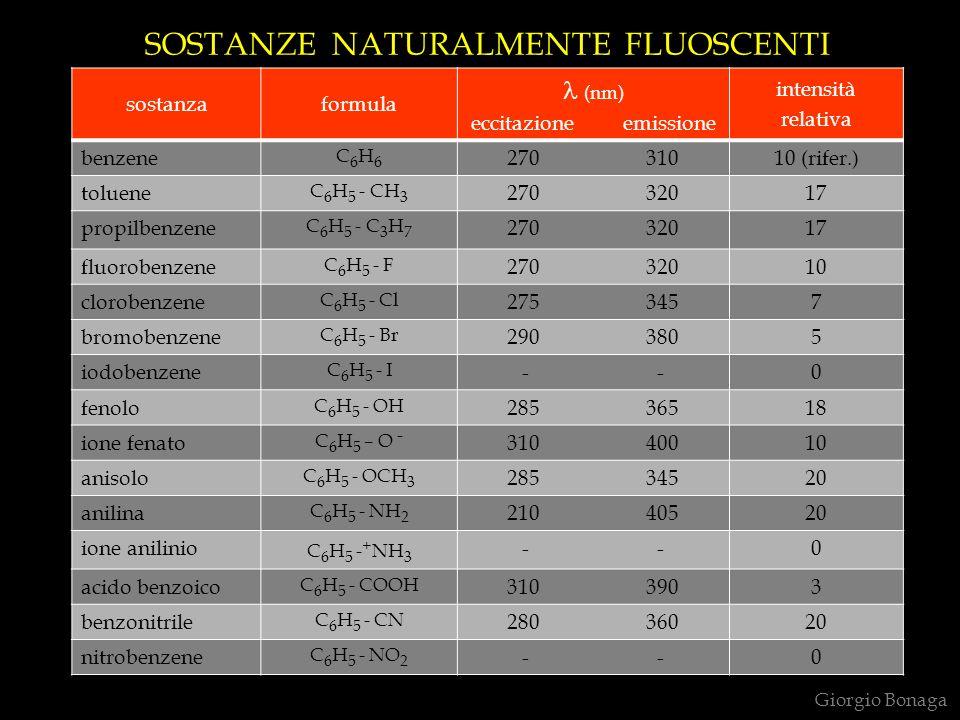 SOSTANZE NATURALMENTE FLUOSCENTI