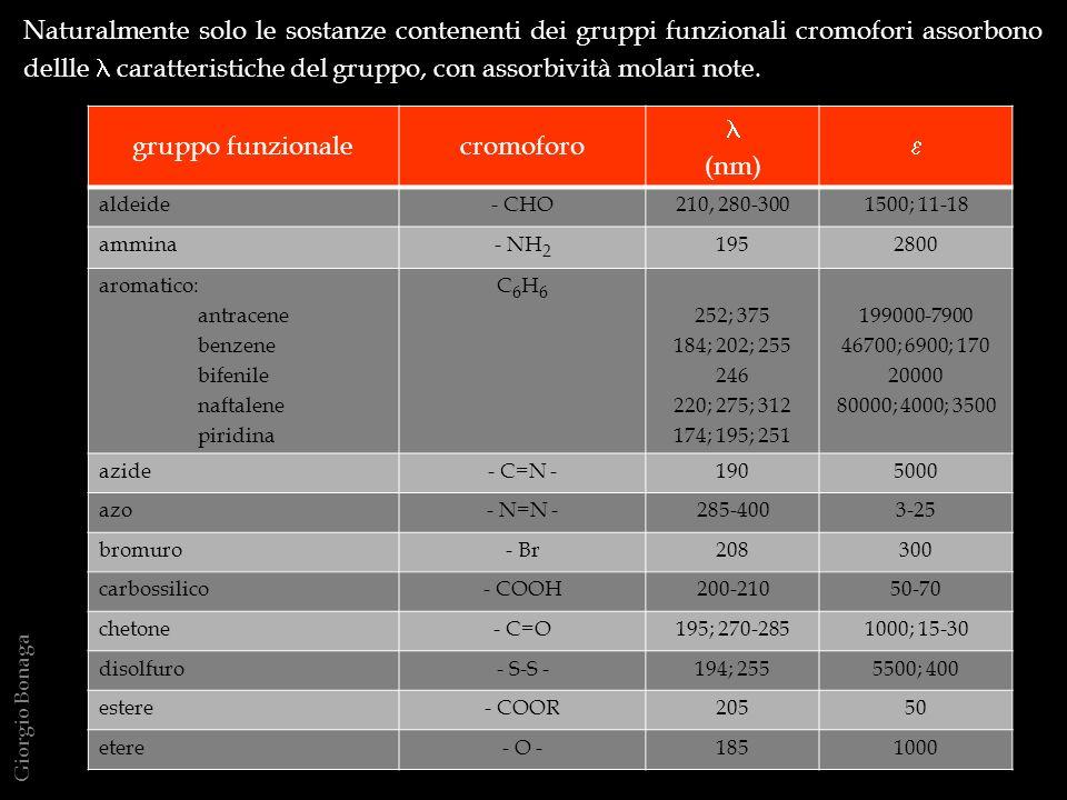 Naturalmente solo le sostanze contenenti dei gruppi funzionali cromofori assorbono dellle l caratteristiche del gruppo, con assorbività molari note.