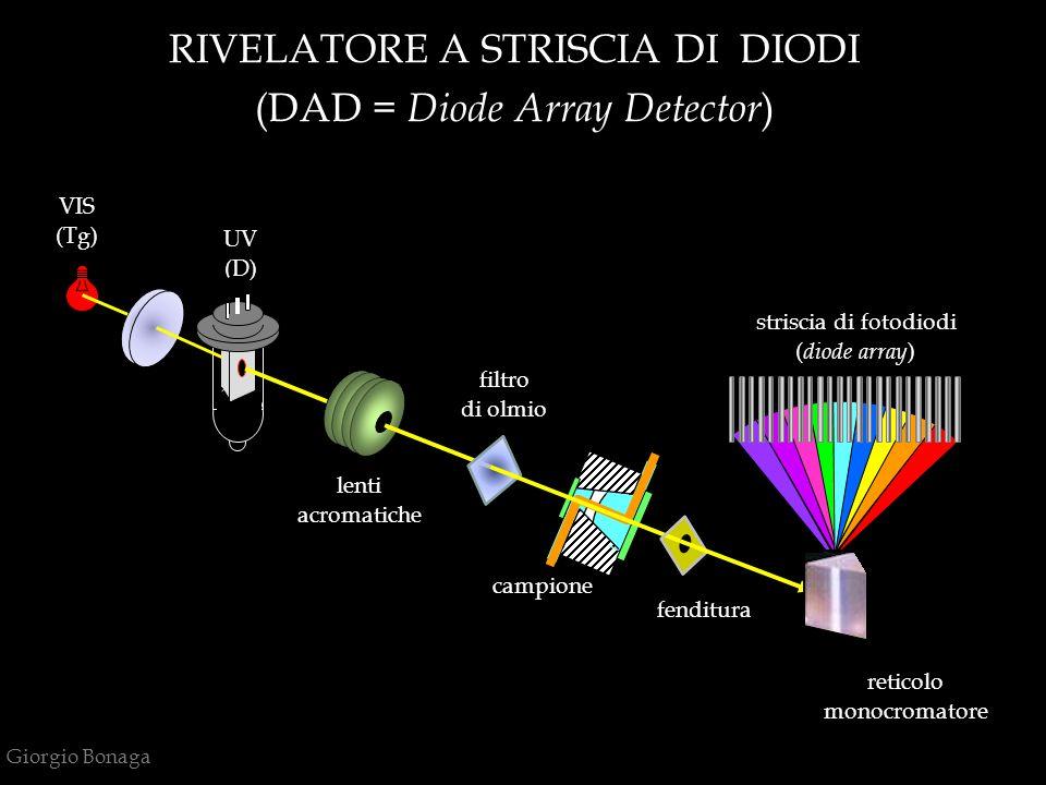 RIVELATORE A STRISCIA DI DIODI (DAD = Diode Array Detector)