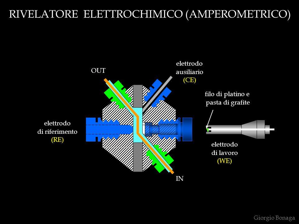 RIVELATORE ELETTROCHIMICO (AMPEROMETRICO)