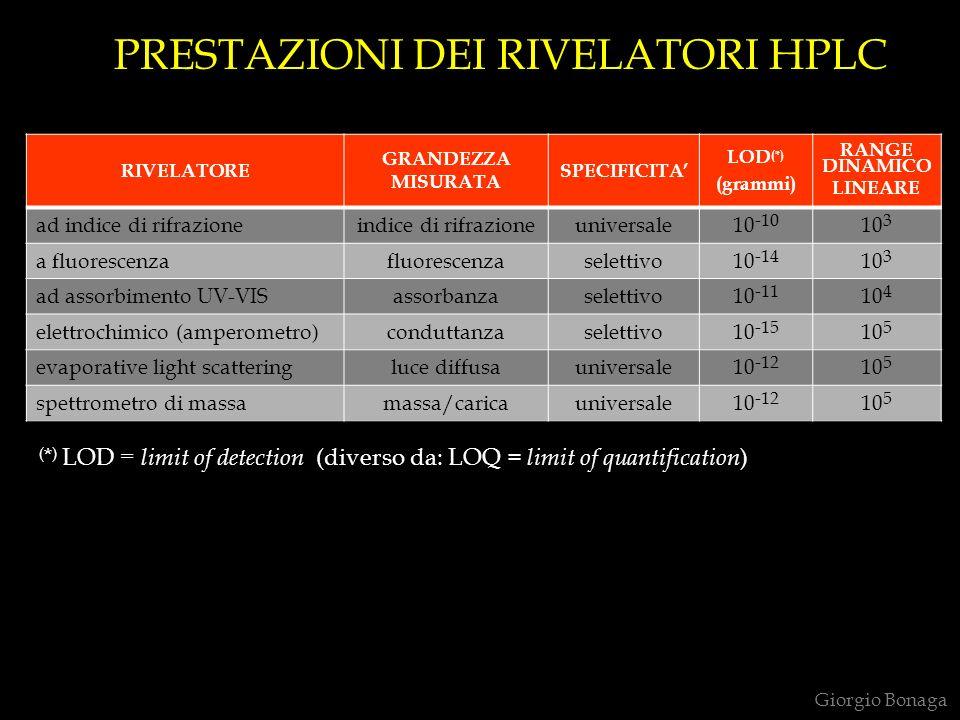 PRESTAZIONI DEI RIVELATORI HPLC