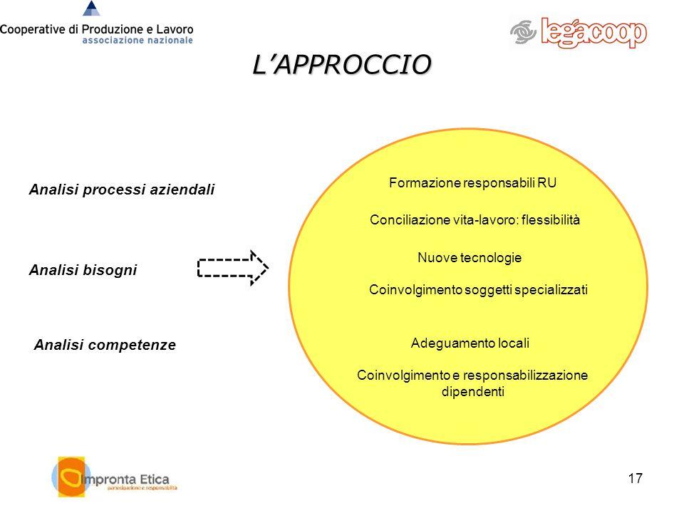 L'APPROCCIO Analisi processi aziendali Analisi bisogni