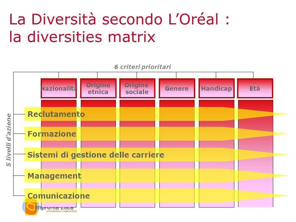 La Diversità secondo L'Oréal : la diversities matrix