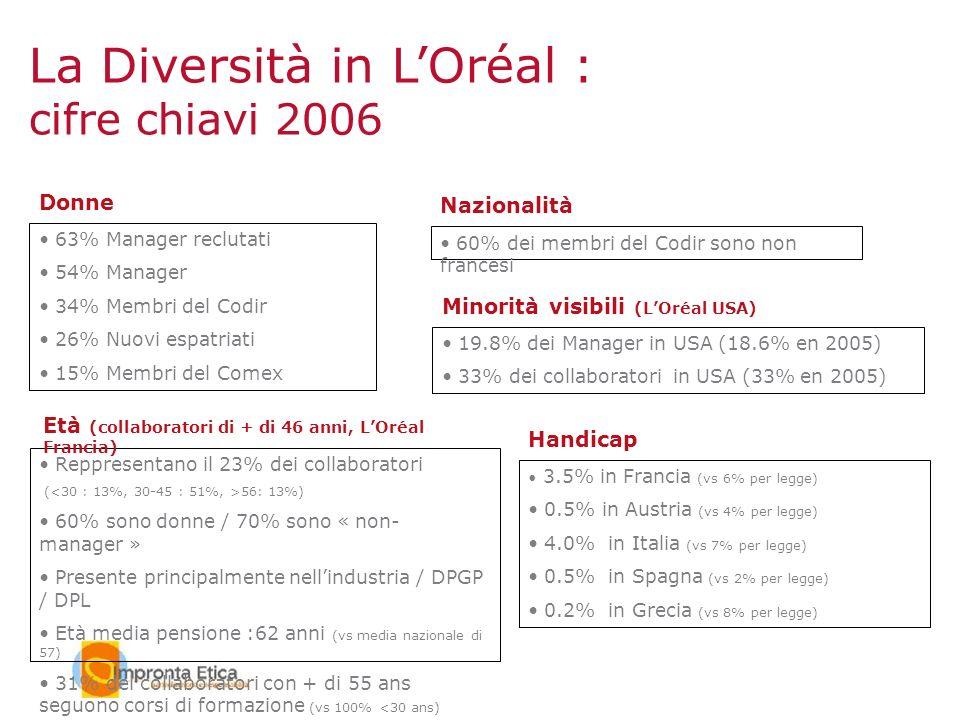 La Diversità in L'Oréal :