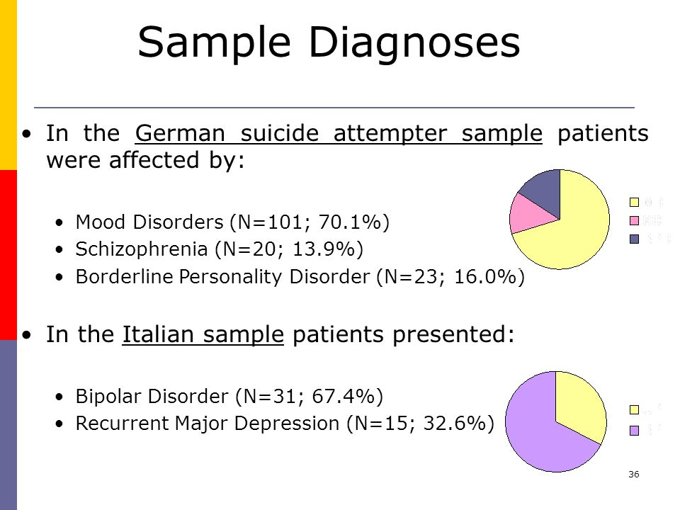 Sample Diagnoses In the German suicide attempter sample patients were affected by: Mood Disorders (N=101; 70.1%)