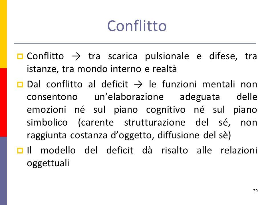 Conflitto Conflitto → tra scarica pulsionale e difese, tra istanze, tra mondo interno e realtà.