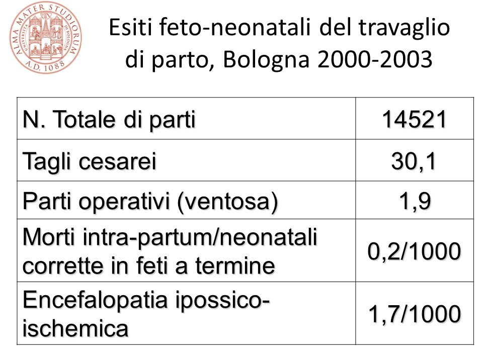 Esiti feto-neonatali del travaglio di parto, Bologna 2000-2003