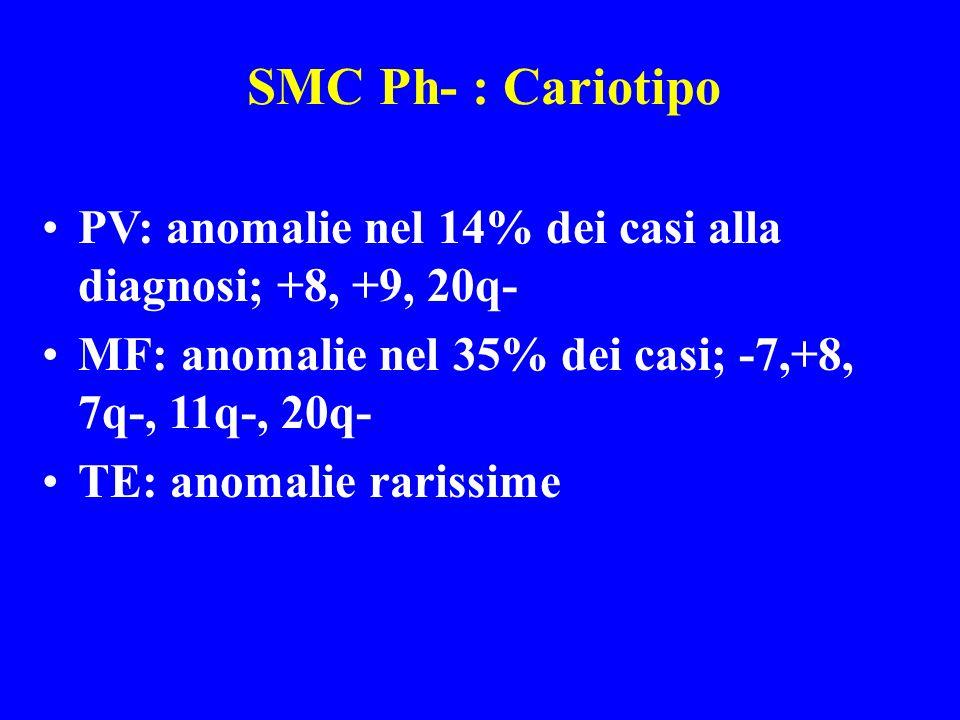 SMC Ph- : CariotipoPV: anomalie nel 14% dei casi alla diagnosi; +8, +9, 20q- MF: anomalie nel 35% dei casi; -7,+8, 7q-, 11q-, 20q-