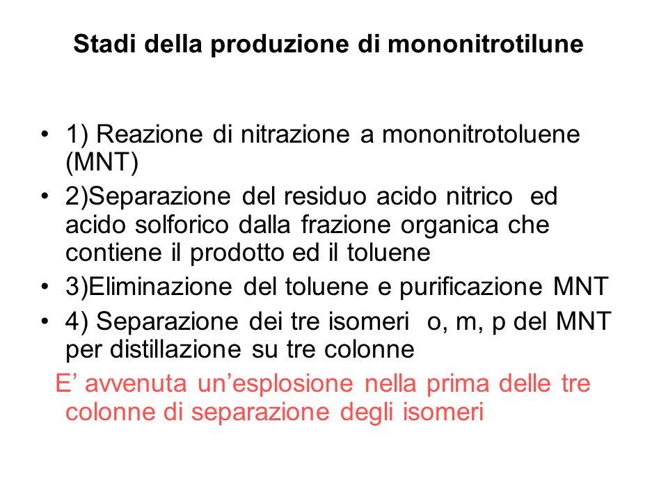 Stadi della produzione di mononitrotilune