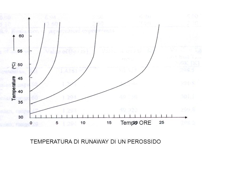 Tempo ORE TEMPERATURA DI RUNAWAY DI UN PEROSSIDO