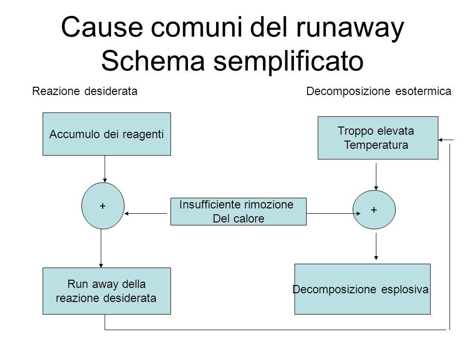 Cause comuni del runaway Schema semplificato