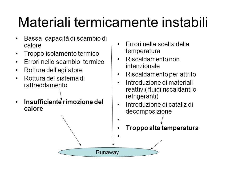 Materiali termicamente instabili