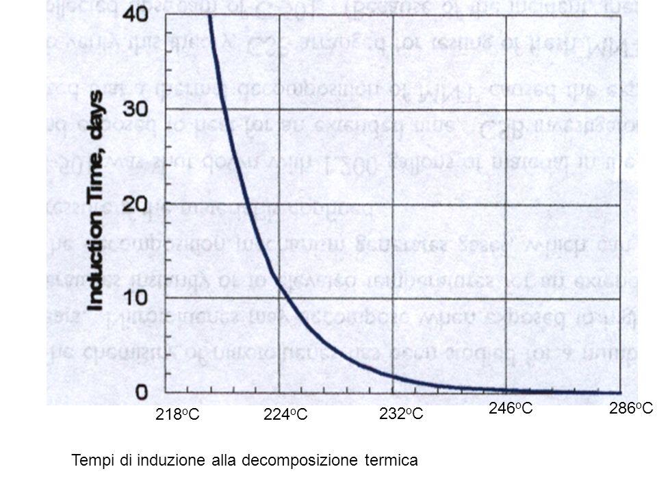 246oC 286oC 218oC 224oC 232oC Tempi di induzione alla decomposizione termica