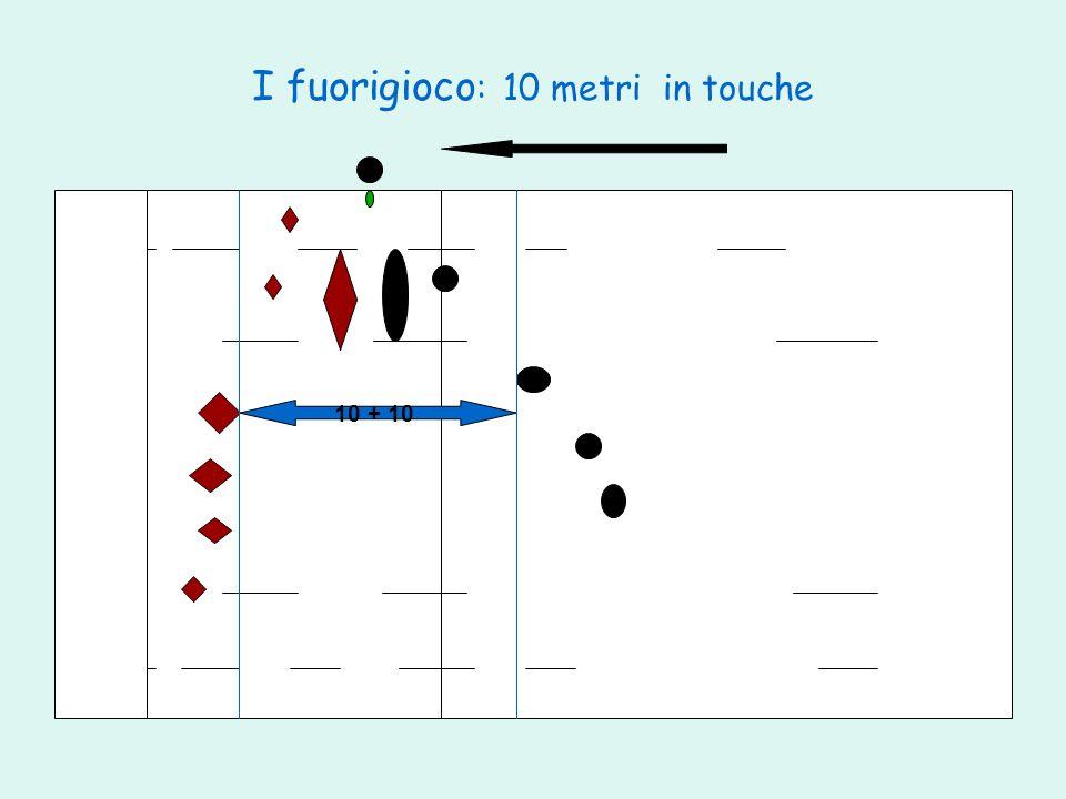 I fuorigioco: 10 metri in touche