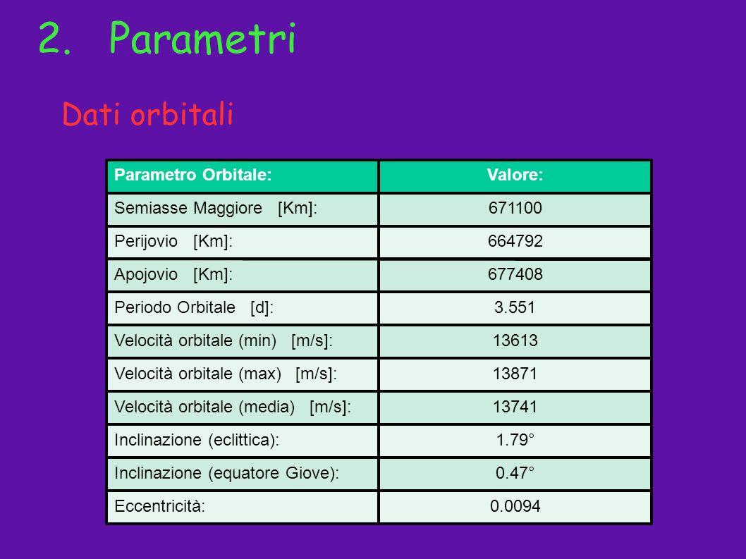 2. Parametri Dati orbitali