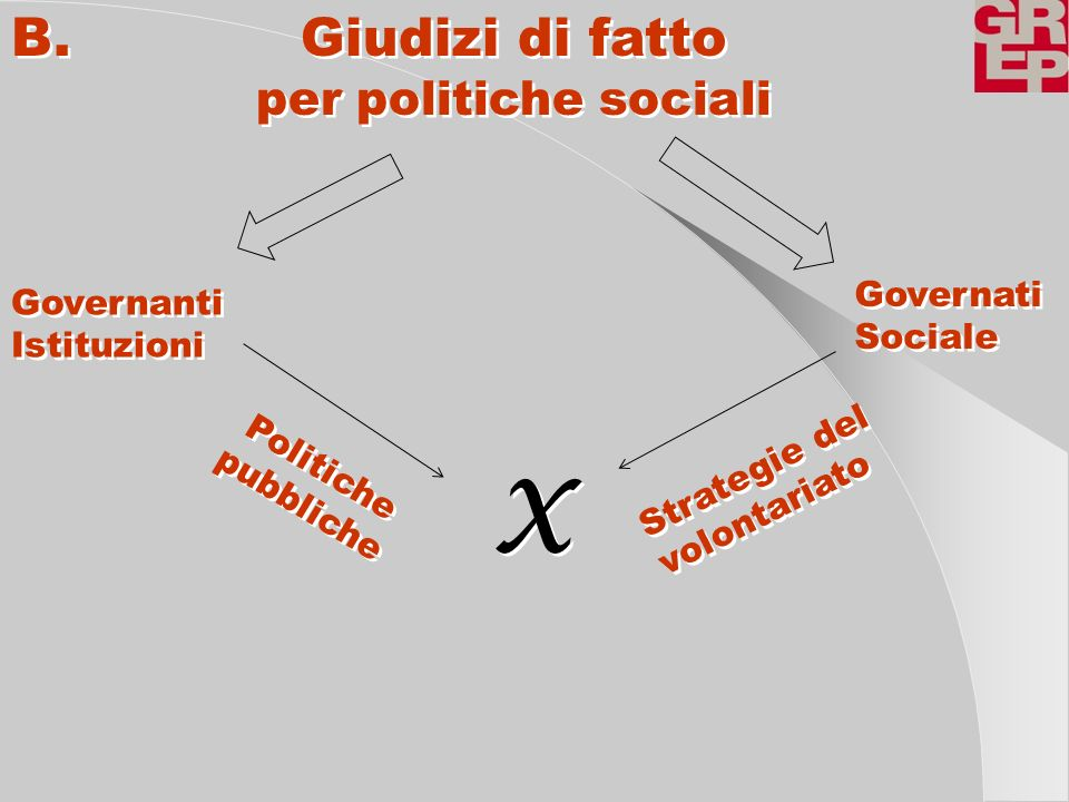 X B. Giudizi di fatto per politiche sociali Governati Governanti