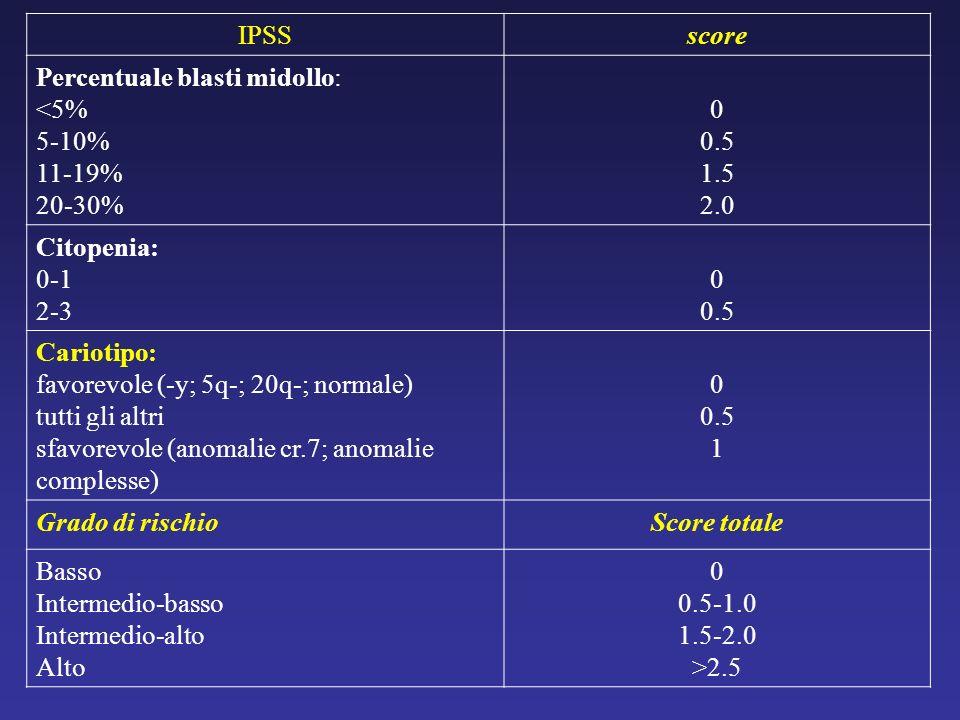 IPSSscore. Percentuale blasti midollo: <5% 5-10% 11-19% 20-30% 0.5. 1.5. 2.0. Citopenia: 0-1. 2-3. Cariotipo: