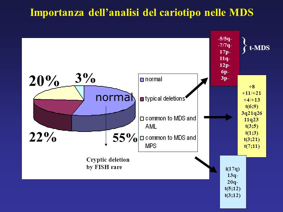Importanza dell'analisi del cariotipo nelle MDS