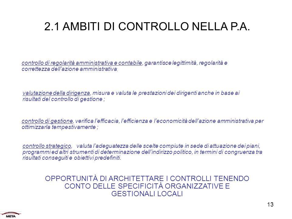 2.1 AMBITI DI CONTROLLO NELLA P.A.