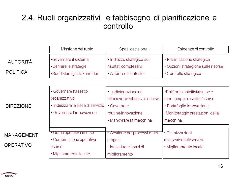2.4. Ruoli organizzativi e fabbisogno di pianificazione e controllo