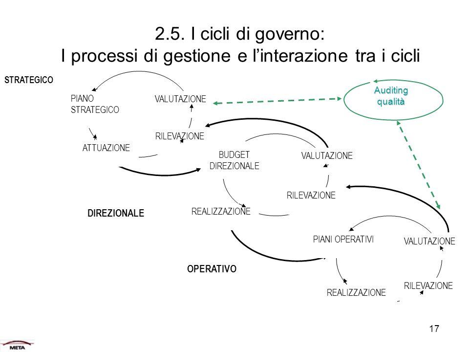 2.5. I cicli di governo: I processi di gestione e l'interazione tra i cicli