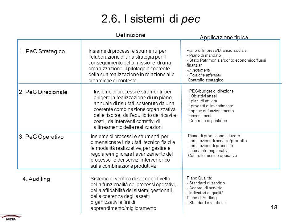 2.6. I sistemi di pec Definizione Applicazione tipica
