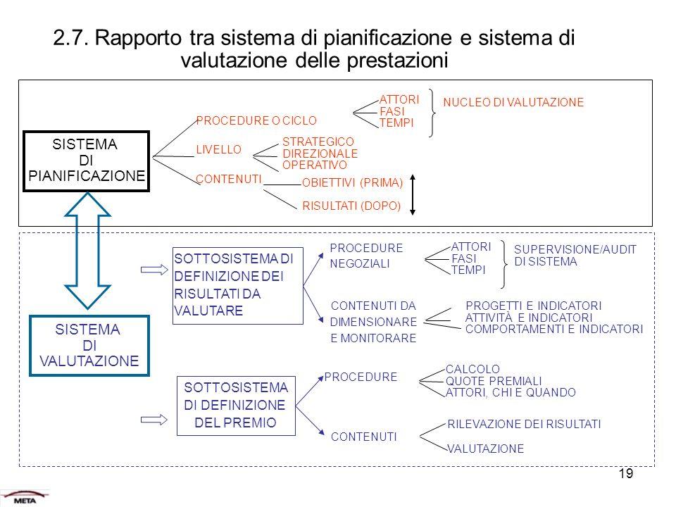 2.7. Rapporto tra sistema di pianificazione e sistema di valutazione delle prestazioni