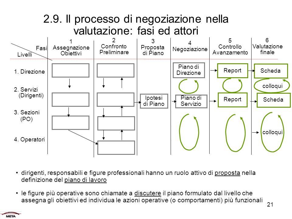 2.9. Il processo di negoziazione nella valutazione: fasi ed attori