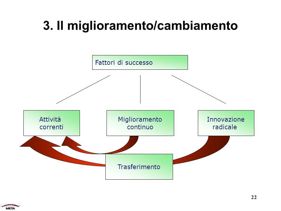 3. Il miglioramento/cambiamento