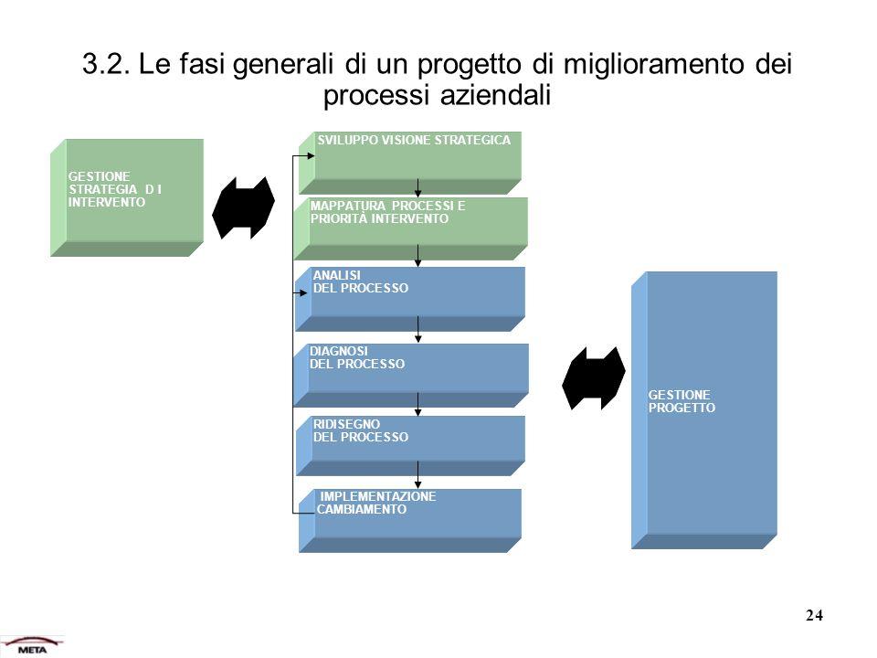 3.2. Le fasi generali di un progetto di miglioramento dei processi aziendali