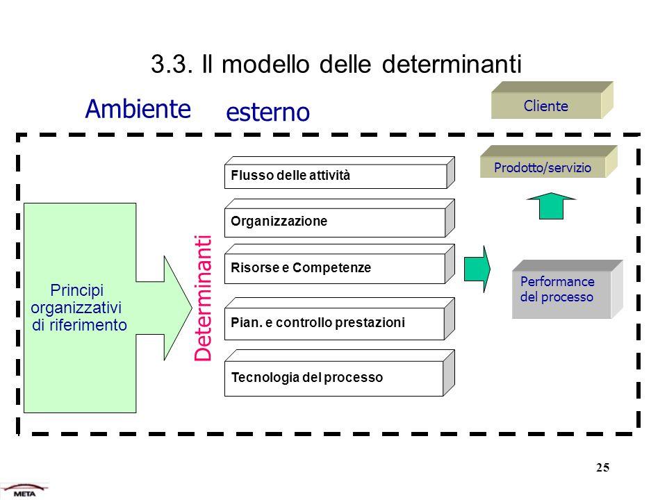 3.3. Il modello delle determinanti