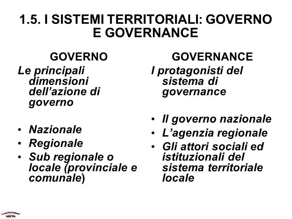 1.5. I SISTEMI TERRITORIALI: GOVERNO E GOVERNANCE