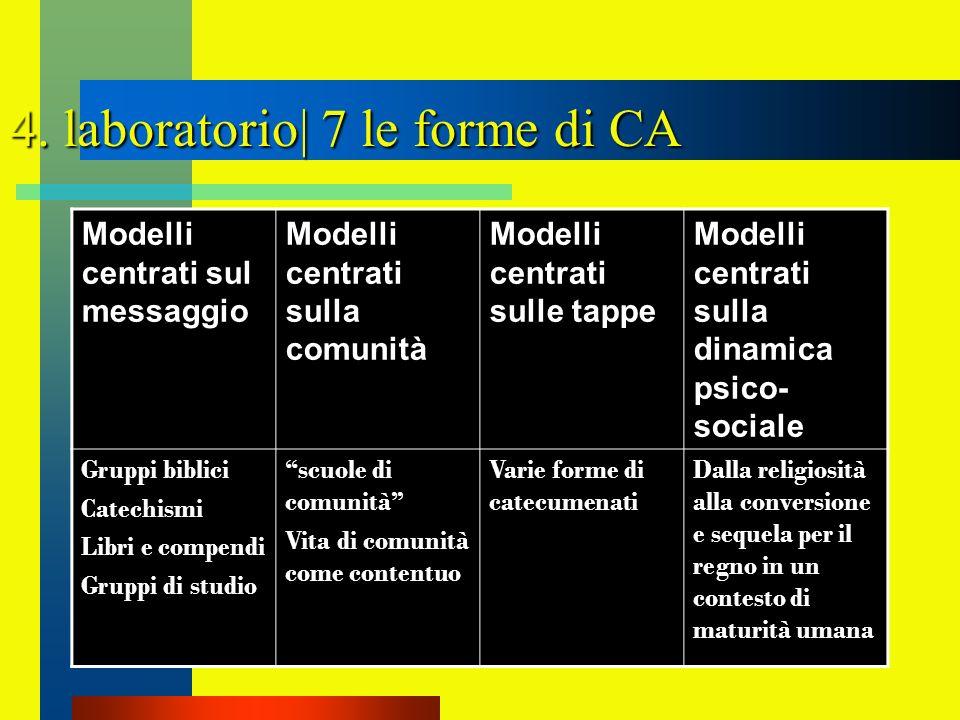 4. laboratorio| 7 le forme di CA